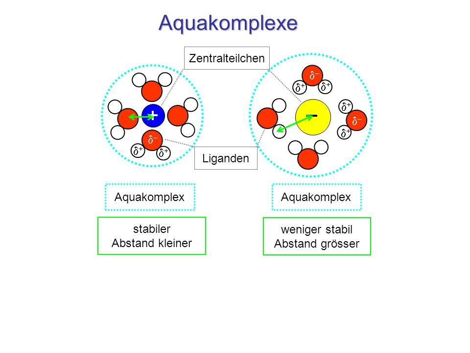 Aquakomplexe Zentralteilchen d– d+ d– d+ d– stabiler Abstand kleiner
