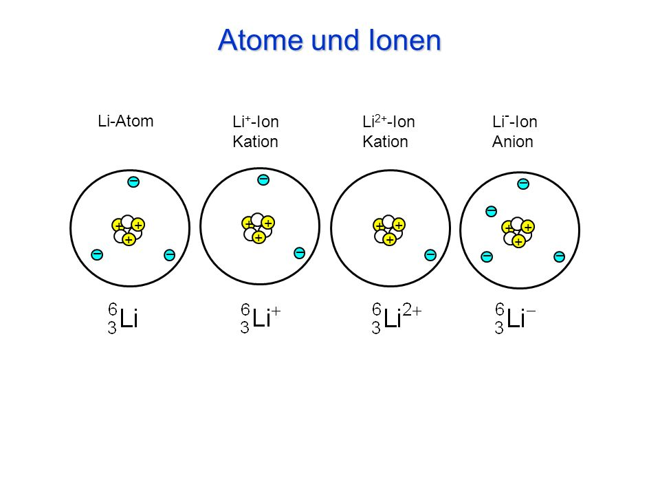Atome und Ionen Li-Atom Li+-Ion Kation Li2+-Ion Kation Li--Ion Anion +