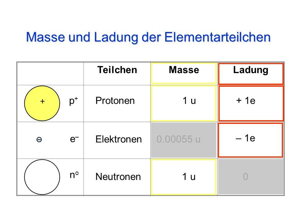 Masse und Ladung der Elementarteilchen