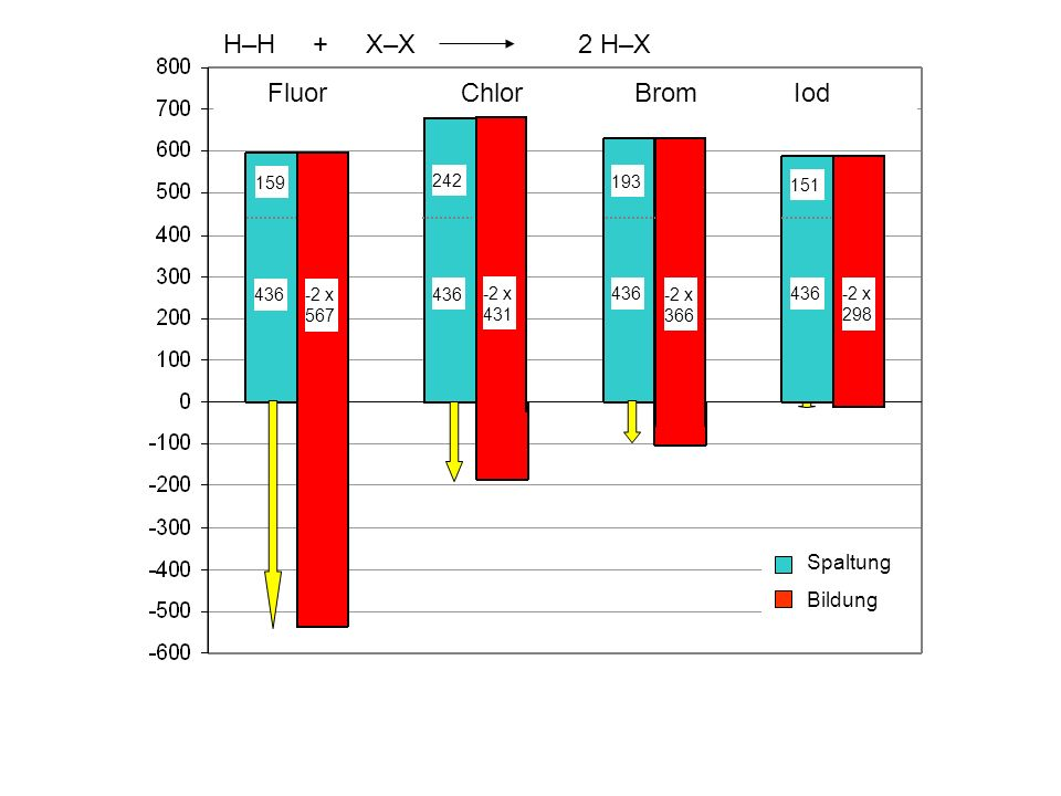 H–H + X–X 2 H–X Fluor Chlor Brom Iod Spaltung Bildung 159 242 193 151