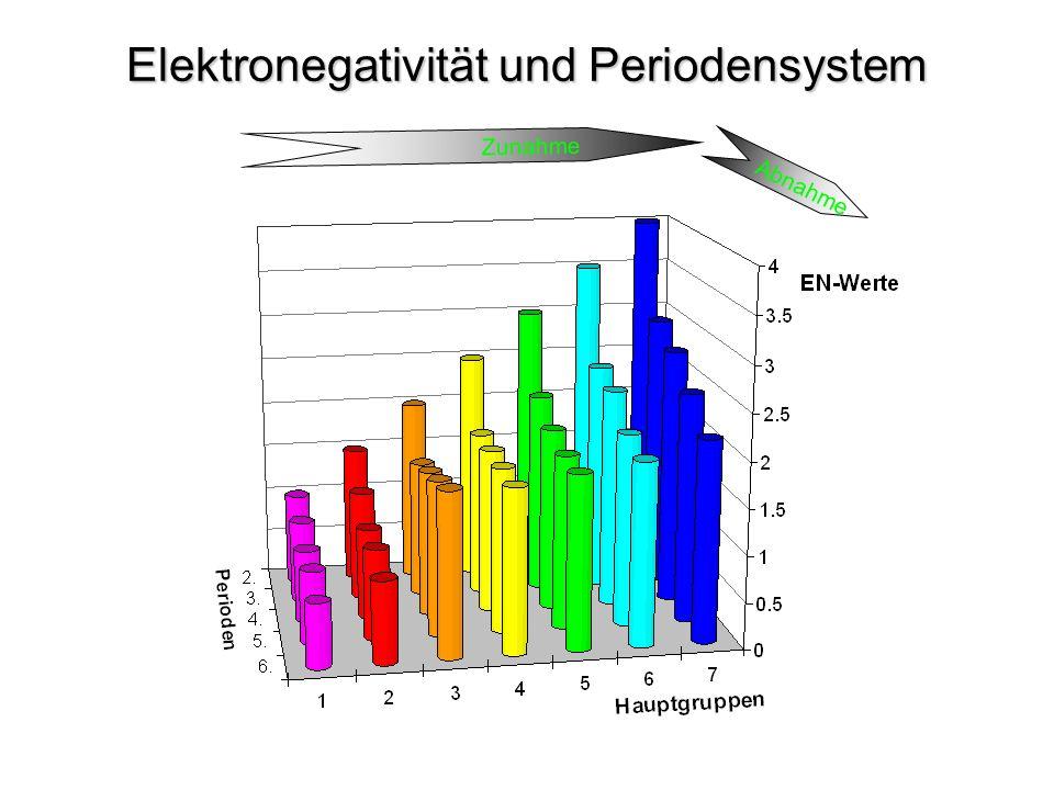 Elektronegativität und Periodensystem