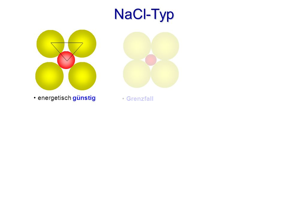 NaCl-Typ a2 + b2 = 2 a2 = c2 2 (rA + rK)2 = (2 rA + x)2