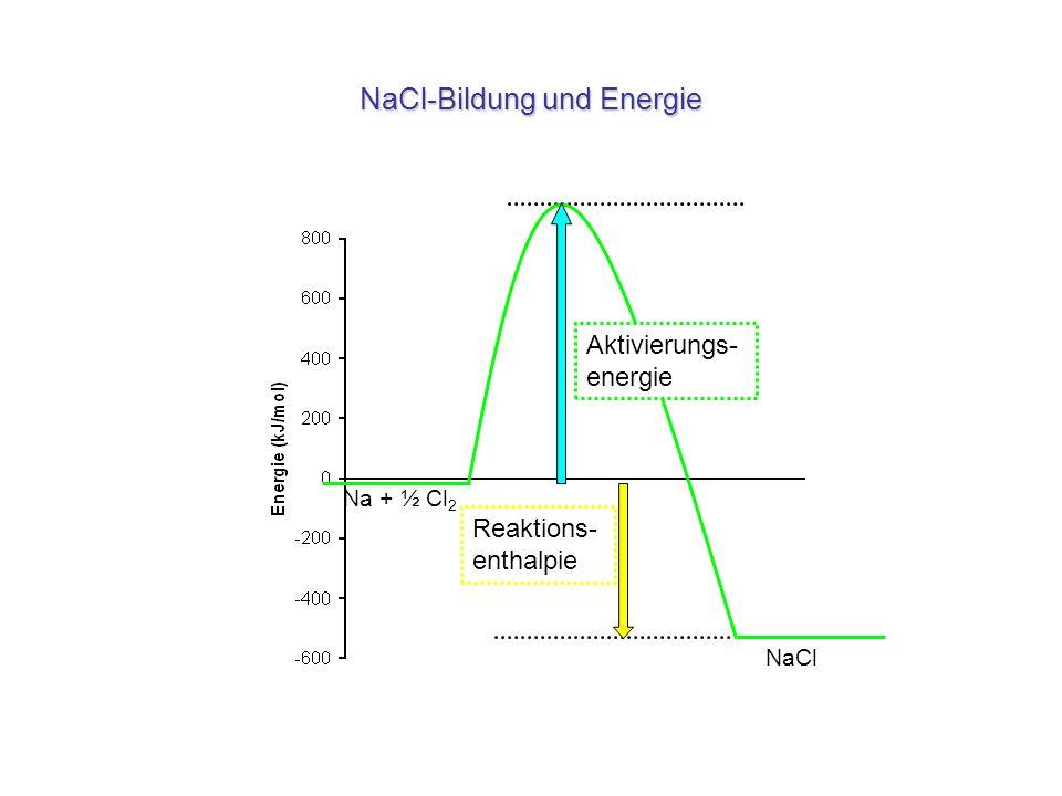 NaCl-Bildung und Energie