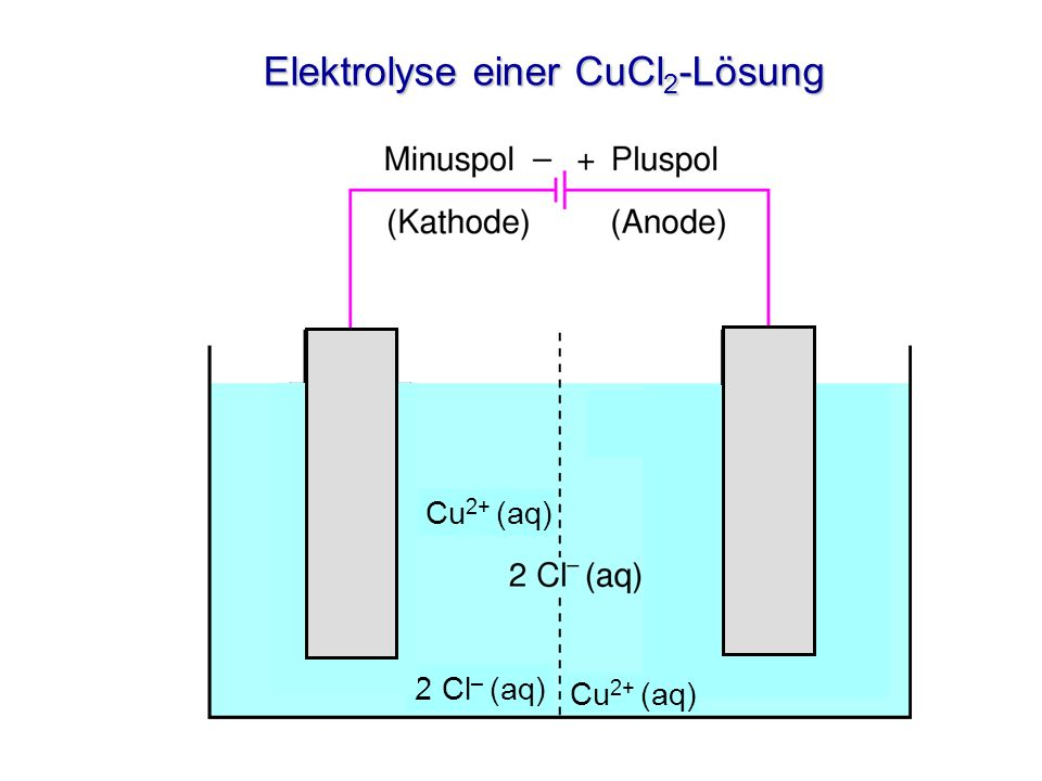 Elektrolyse einer CuCl2-Lösung