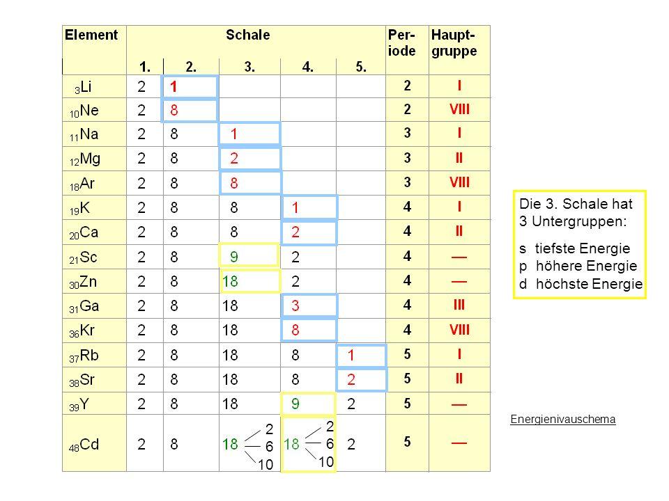 Besetzung der Schalen Die 3. Schale hat 3 Untergruppen: