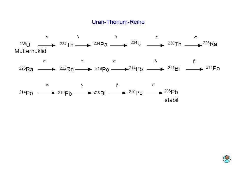 Uran-Thorium-Reihe 238U 234Th 234Pa 234U 230Th 226Ra Mutternuklid