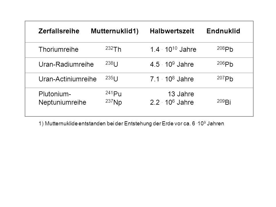 Zerfallsreihe Mutternuklid1) Halbwertszeit Endnuklid