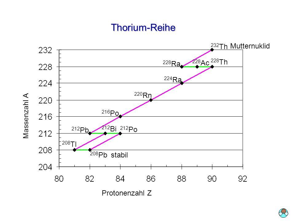 Thorium-Reihe 232Th Mutternuklid 228Ra 228Ac 228Th 224Ra Massenzahl A