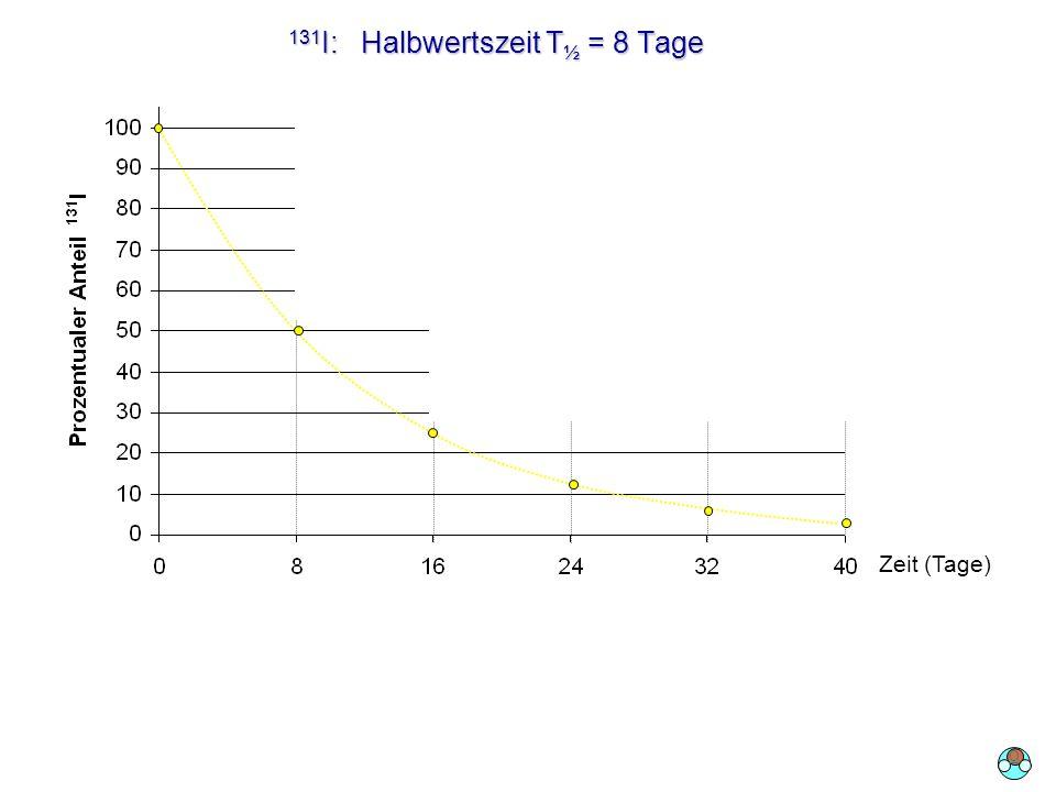 131I: Halbwertszeit T½ = 8 Tage
