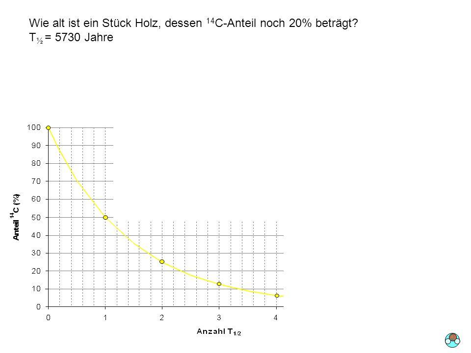 Wie alt ist ein Stück Holz, dessen 14C-Anteil noch 20% beträgt