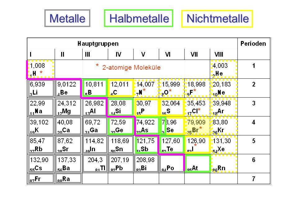 Metalle Halbmetalle Nichtmetalle