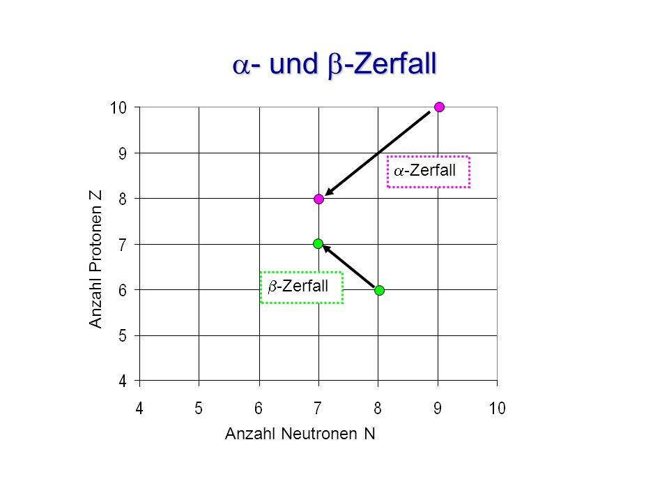 a- und b-Zerfall a-Zerfall Anzahl Protonen Z b-Zerfall