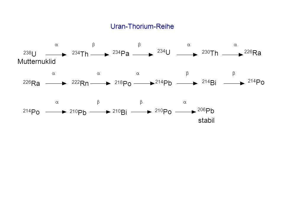 Uran-Thorium-Reihe 238U. 234Th. 234Pa. 234U. 230Th. 226Ra. Mutternuklid. 226Ra. 222Rn. 218Po.