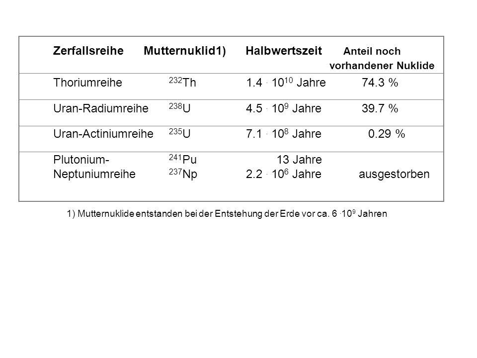 Thoriumreihe 232Th 1.4 . 1010 Jahre 74.3 %