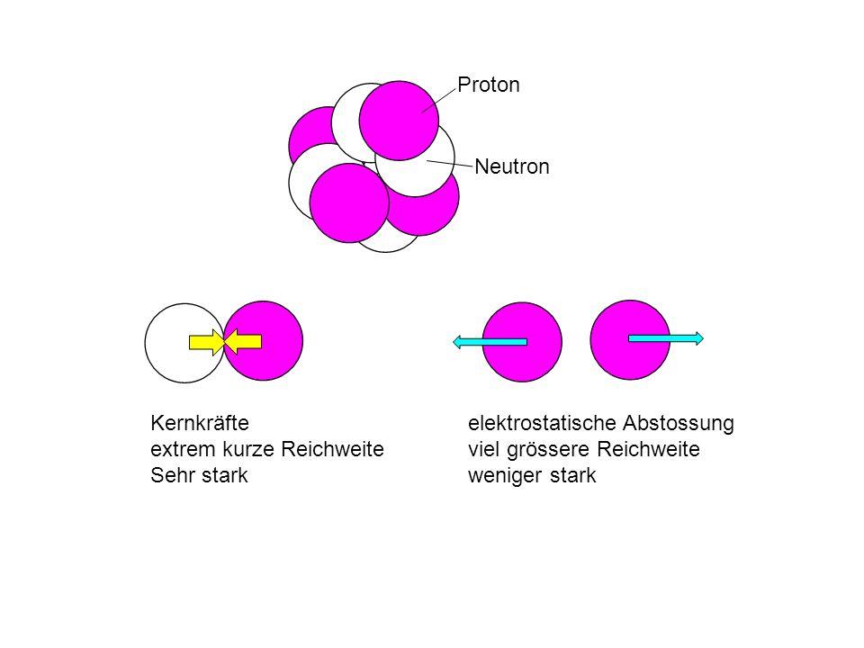 Proton Neutron. Kernkräfte. extrem kurze Reichweite. Sehr stark. elektrostatische Abstossung. viel grössere Reichweite.