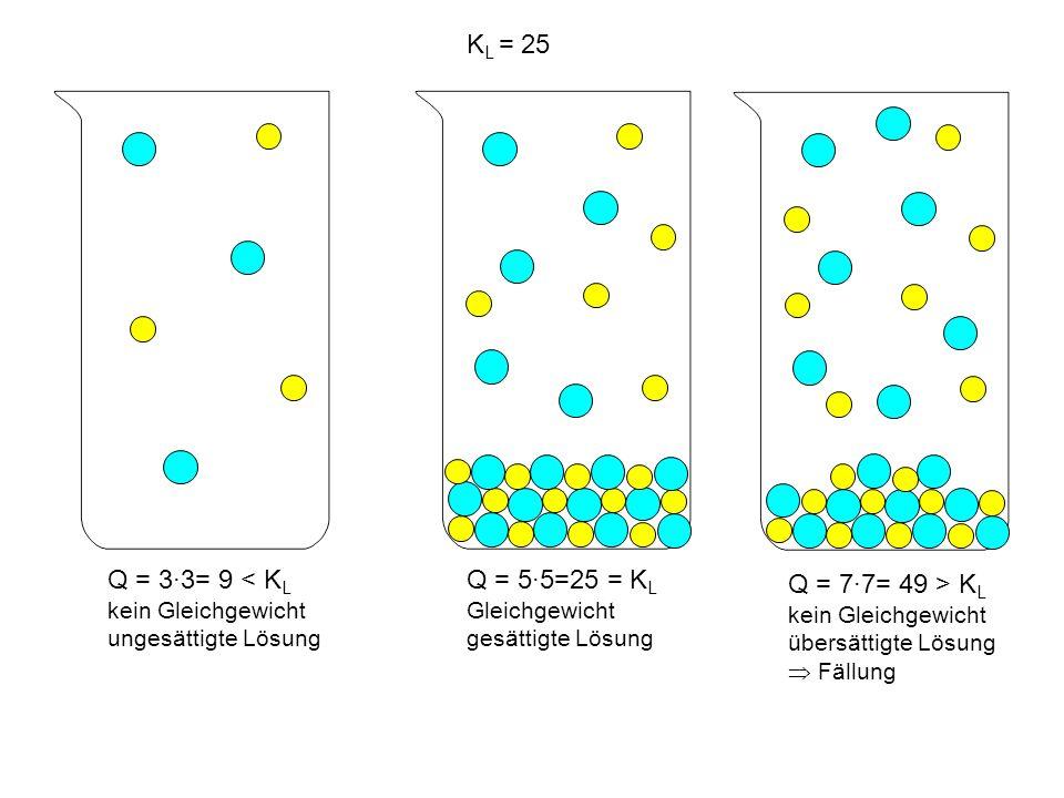 KL = 25 Q = 3∙3= 9 < KL kein Gleichgewicht ungesättigte Lösung. Q = 5∙5=25 = KL Gleichgewicht gesättigte Lösung.