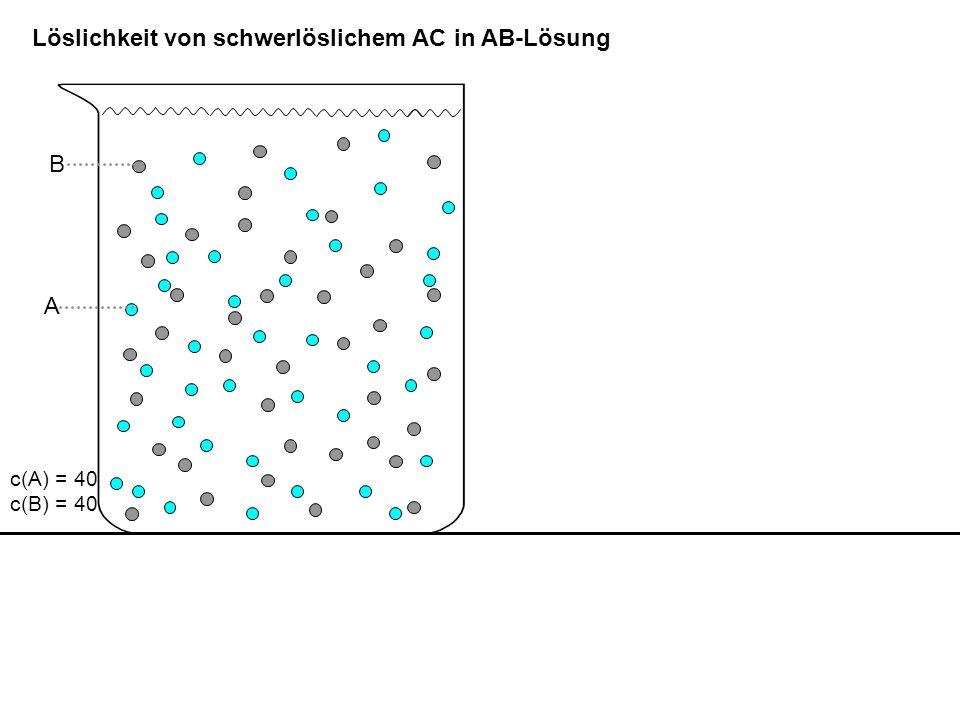 Löslichkeit von schwerlöslichem AC in AB-Lösung AC: KL = 84