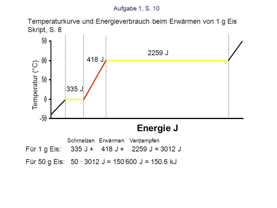 Aufgabe 1, S. 10 Temperaturkurve und Energieverbrauch beim Erwärmen von 1 g Eis Skript, S. 8. 2259 J.