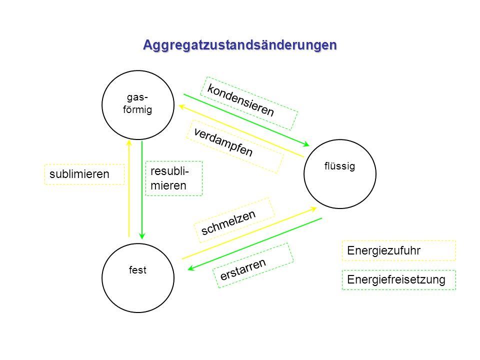 Aggregatzustandsänderungen