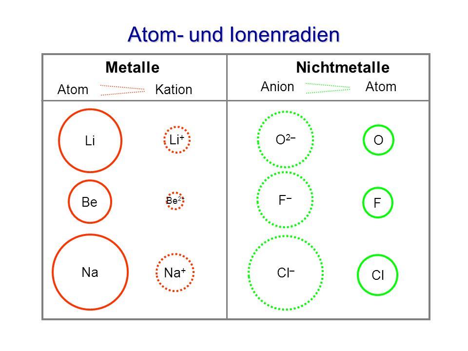 Atom- und Ionenradien Metalle Nichtmetalle Anion Atom Atom Kation Li