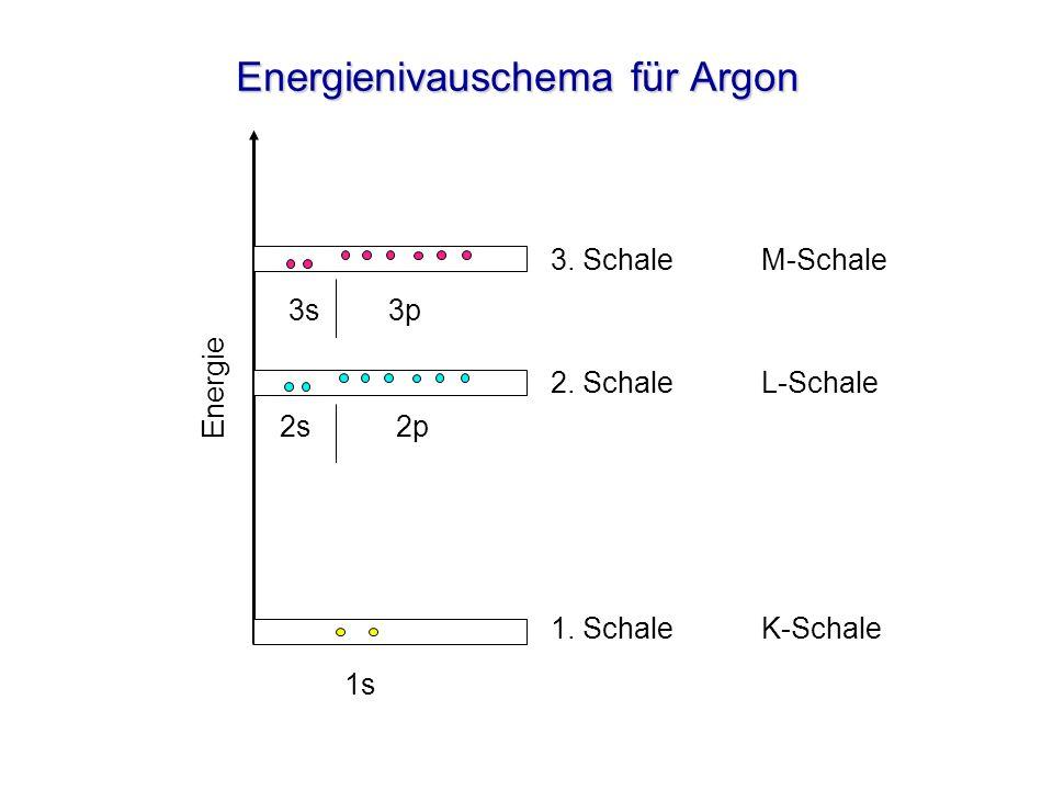 Energienivauschema für Argon