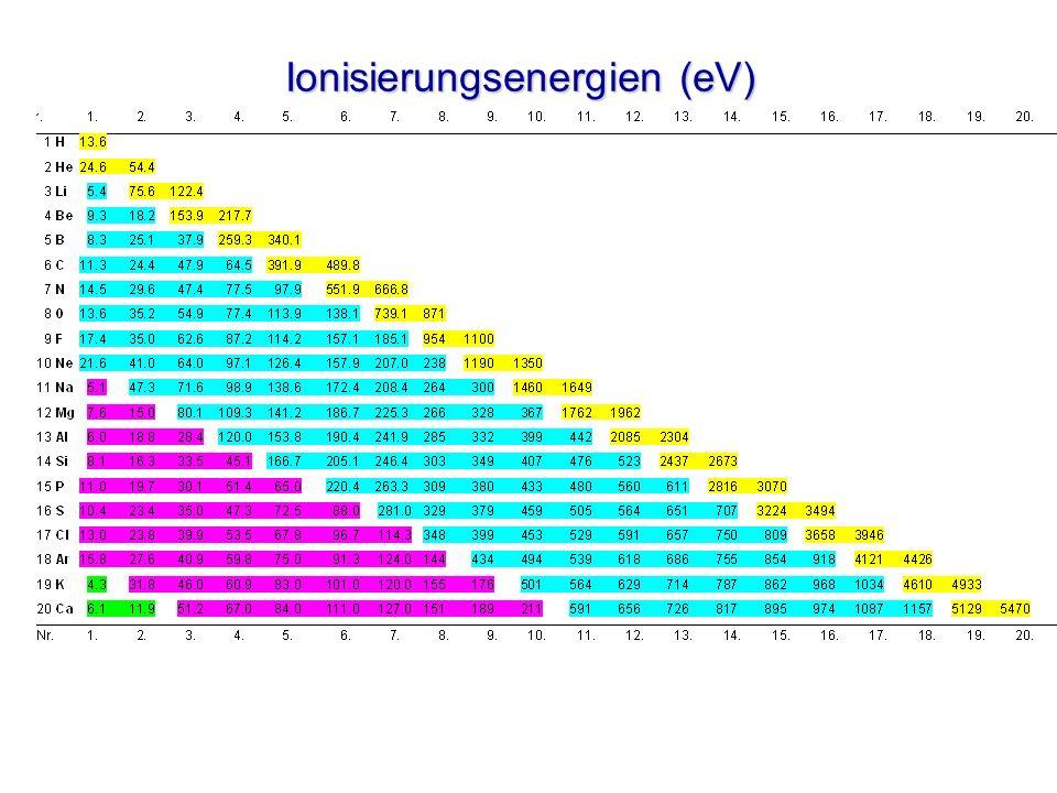 Ionisierungsenergien (eV)
