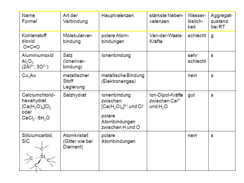 Name Formel. Art der Verbindung. Hauptvalenzen. stärkste Neben-valenzen. Wasserlöslich-keit. Aggregat-zustand bei RT.