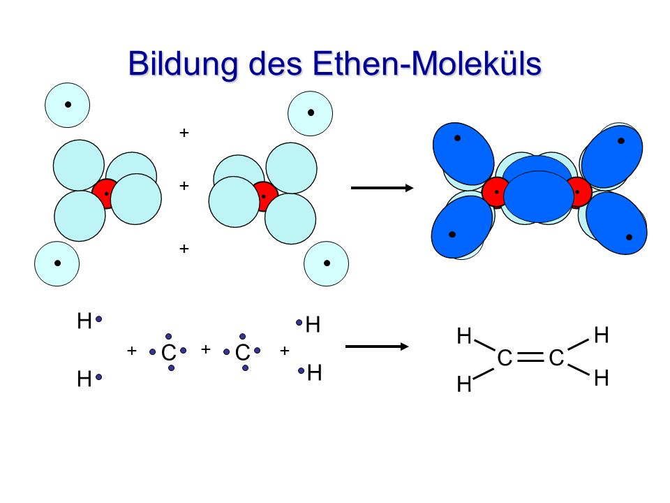 Bildung des Ethen-Moleküls