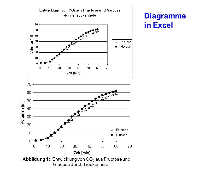 Diagramme in Excel Abbildung 1: Entwicklung von CO2 aus Fructose und Glucose durch Trockenhefe.