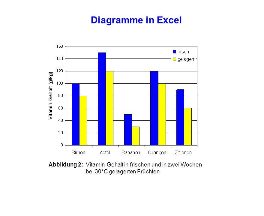Diagramme in Excel Abbildung 2: Vitamin-Gehalt in frischen und in zwei Wochen bei 30°C gelagerten Früchten.