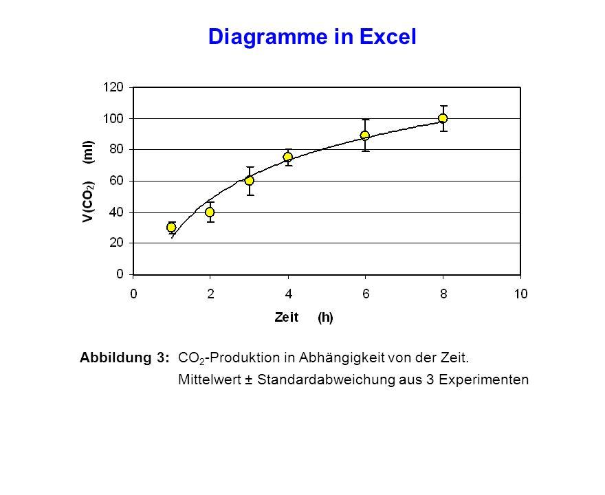Diagramme in Excel Abbildung 3: CO2-Produktion in Abhängigkeit von der Zeit.