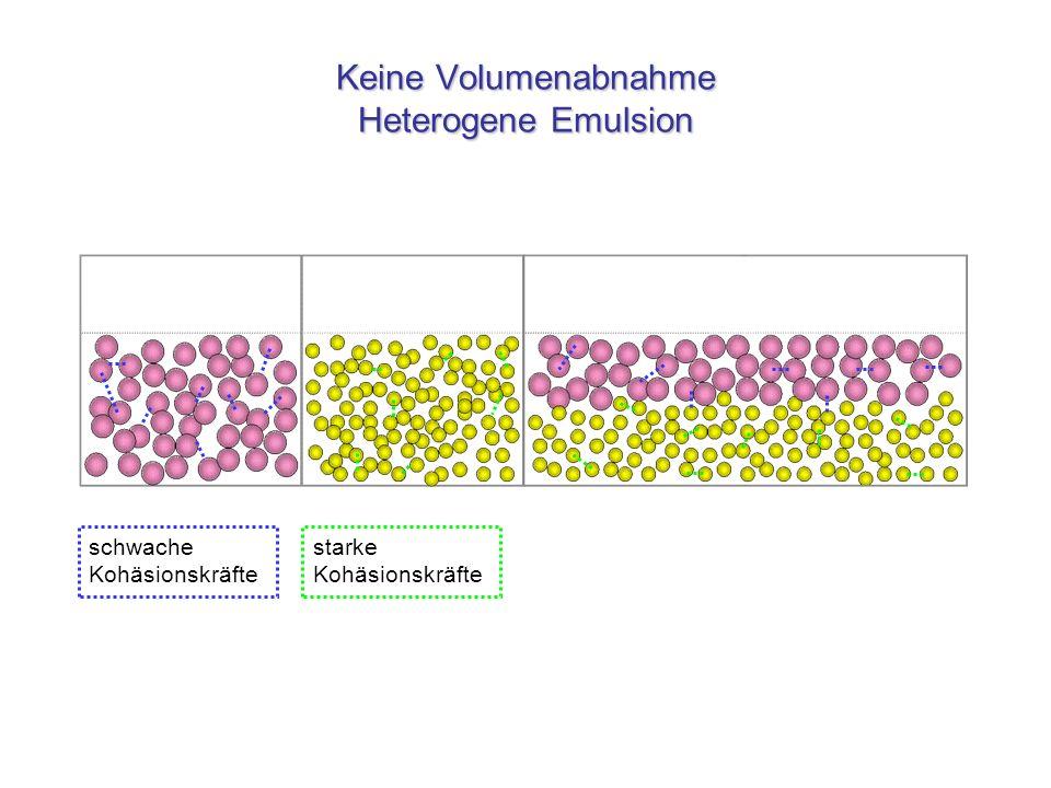 Keine Volumenabnahme Heterogene Emulsion
