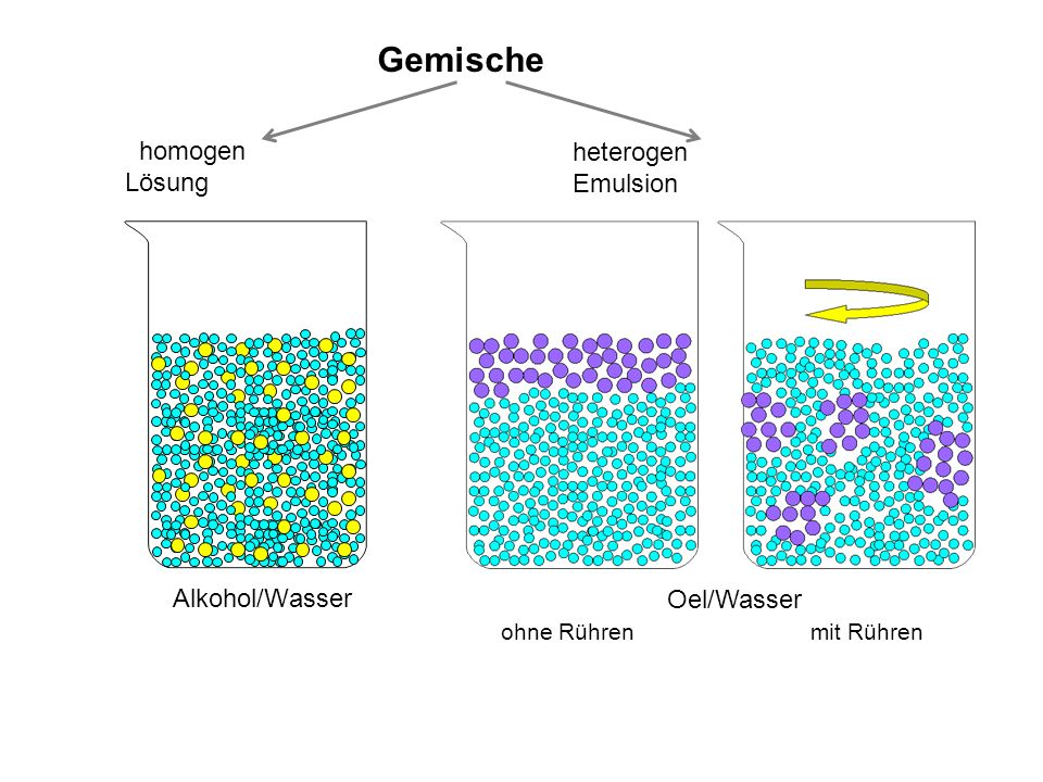 Alkohol/Wasser Gemische homogen Lösung heterogen Emulsion
