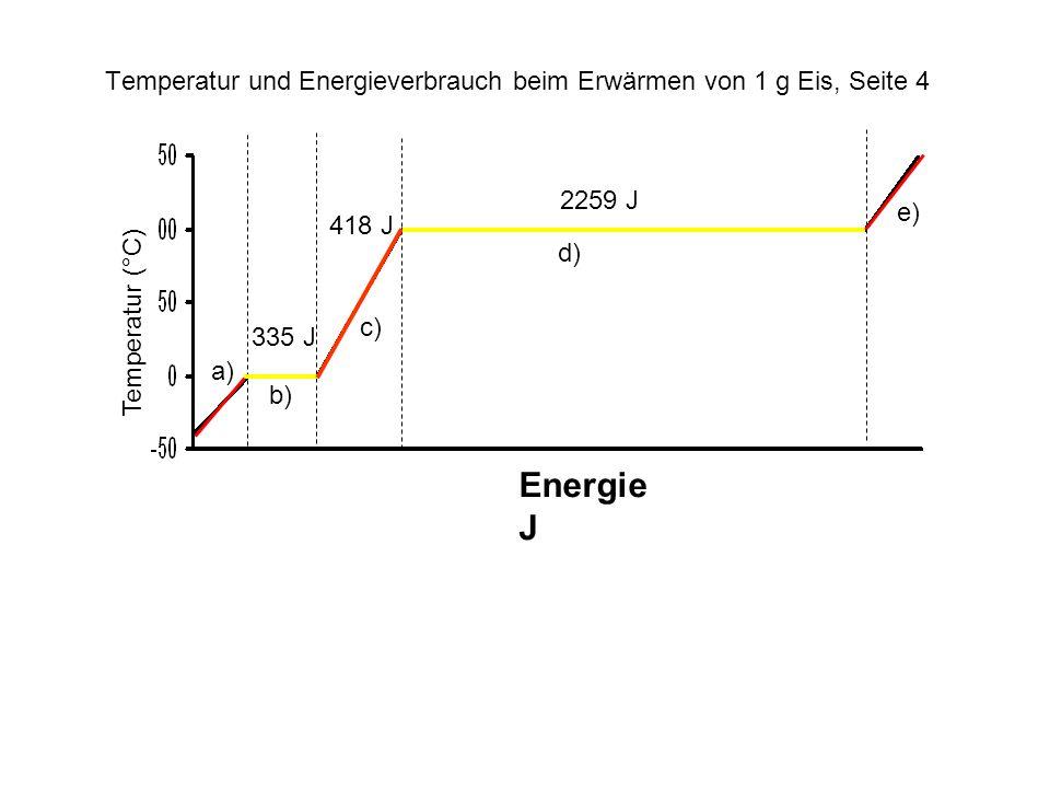 Temperatur und Energieverbrauch beim Erwärmen von 1 g Eis, Seite 4
