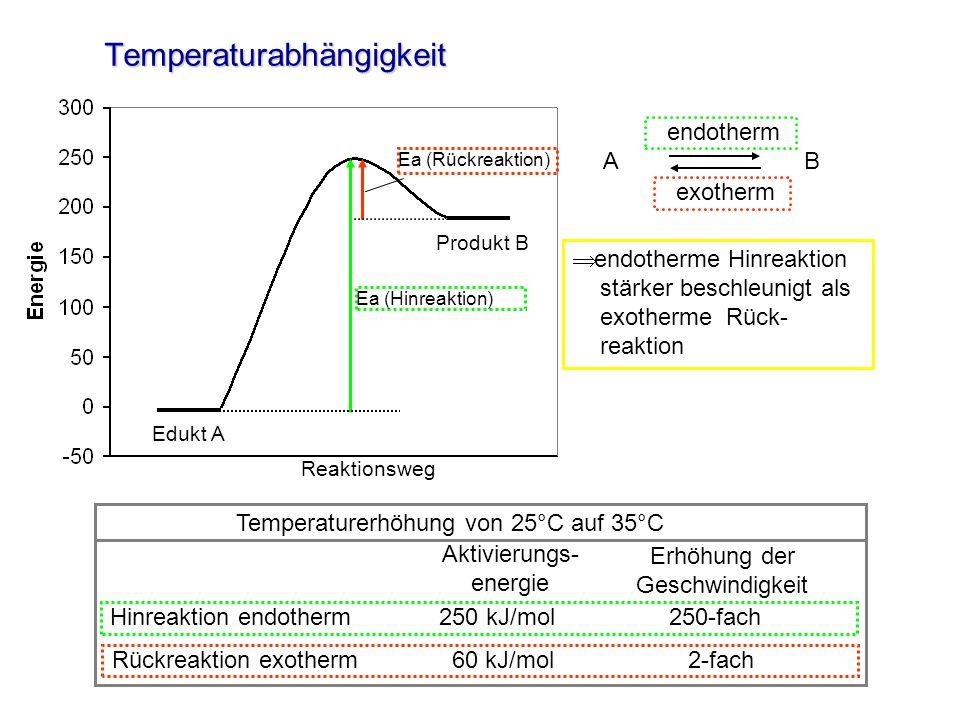 Temperaturabhängigkeit