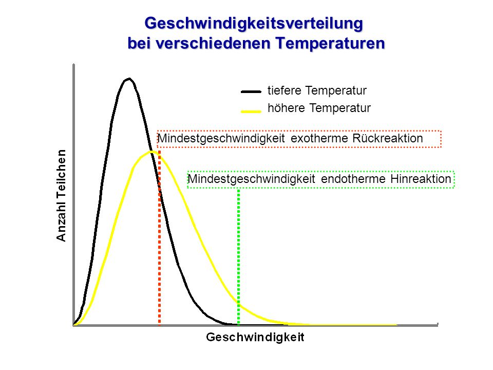 Geschwindigkeitsverteilung bei verschiedenen Temperaturen