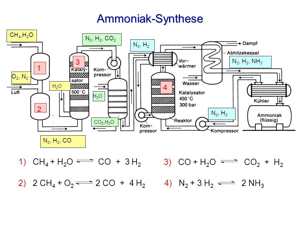 Ammoniak-Synthese 1) CH4 + H2O CO + 3 H2 3) CO + H2O CO2 + H2