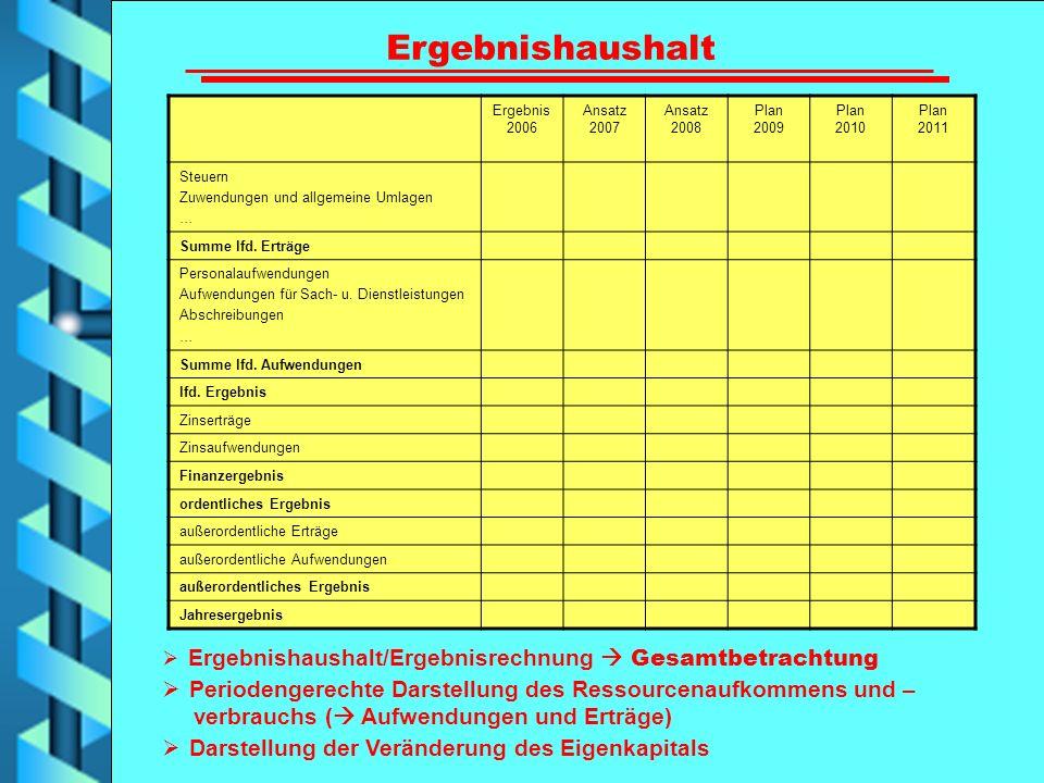 Ergebnishaushalt Ergebnis 2006. Ansatz 2007. Ansatz 2008. Plan 2009. Plan 2010. Plan 2011. Steuern.