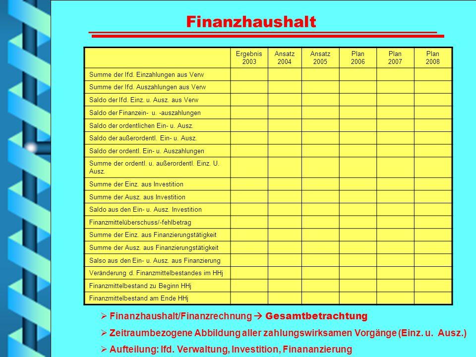Finanzhaushalt Finanzhaushalt/Finanzrechnung  Gesamtbetrachtung