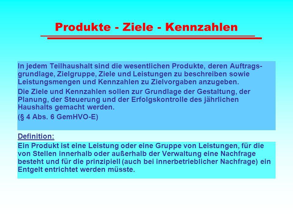 Produkte - Ziele - Kennzahlen