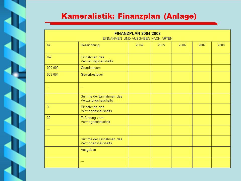 Kameralistik: Finanzplan (Anlage)