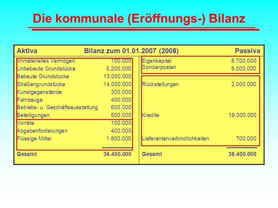 Die kommunale (Eröffnungs-) Bilanz