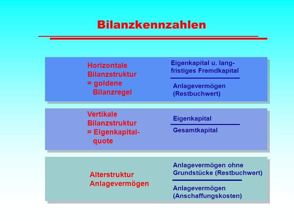 Bilanzkennzahlen Horizontale Bilanzstruktur = goldene Bilanzregel