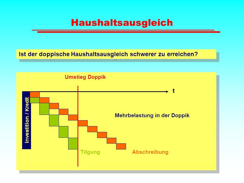 Haushaltsausgleich Ist der doppische Haushaltsausgleich schwerer zu erreichen Umstieg Doppik. t.