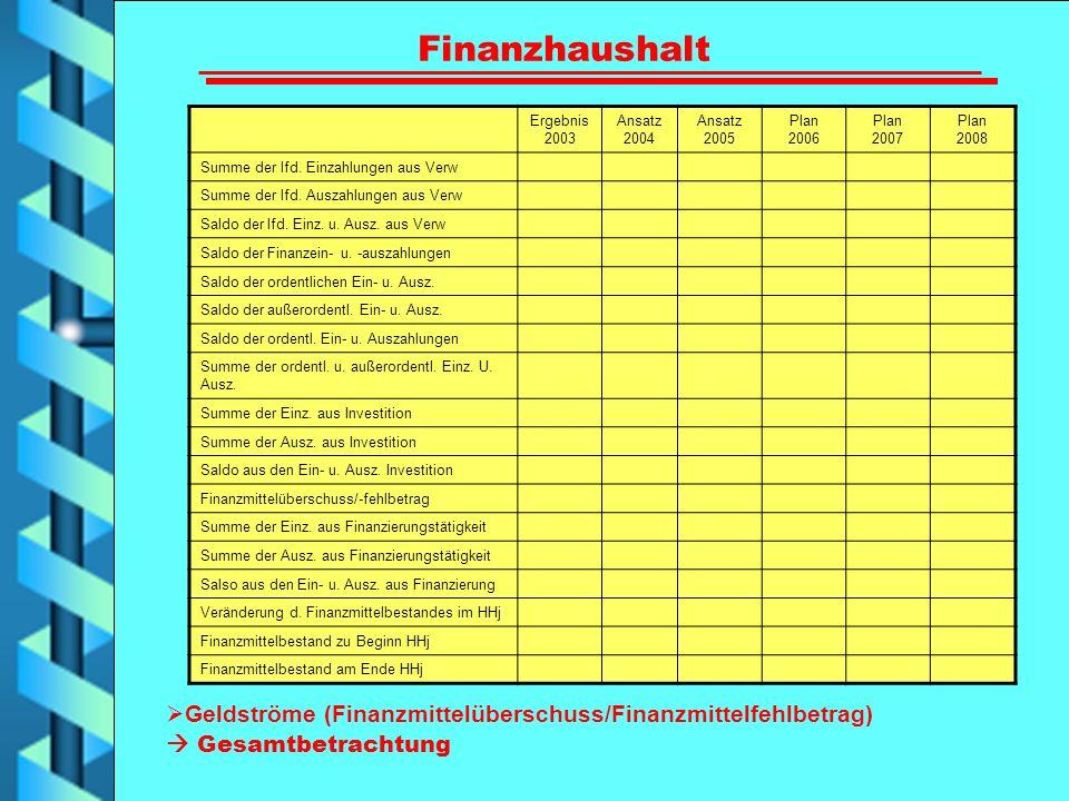 Finanzhaushalt Ergebnis 2003. Ansatz 2004. Ansatz 2005. Plan 2006. Plan 2007. Plan 2008. Summe der lfd. Einzahlungen aus Verw.