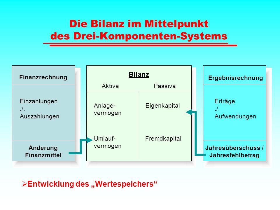 Die Bilanz im Mittelpunkt des Drei-Komponenten-Systems