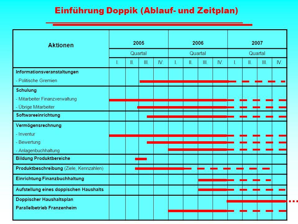Einführung Doppik (Ablauf- und Zeitplan)