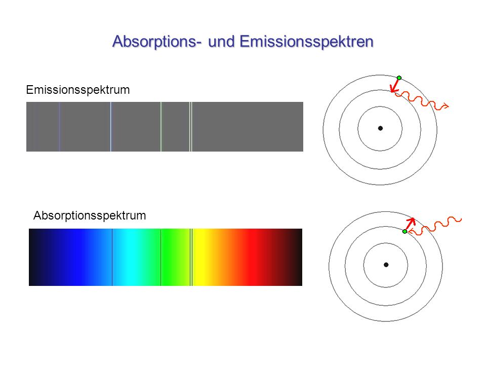 Absorptions- und Emissionsspektren