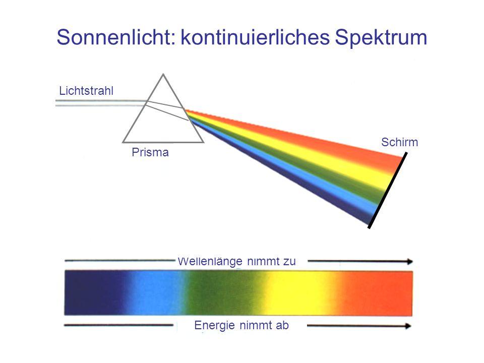Sonnenlicht: kontinuierliches Spektrum