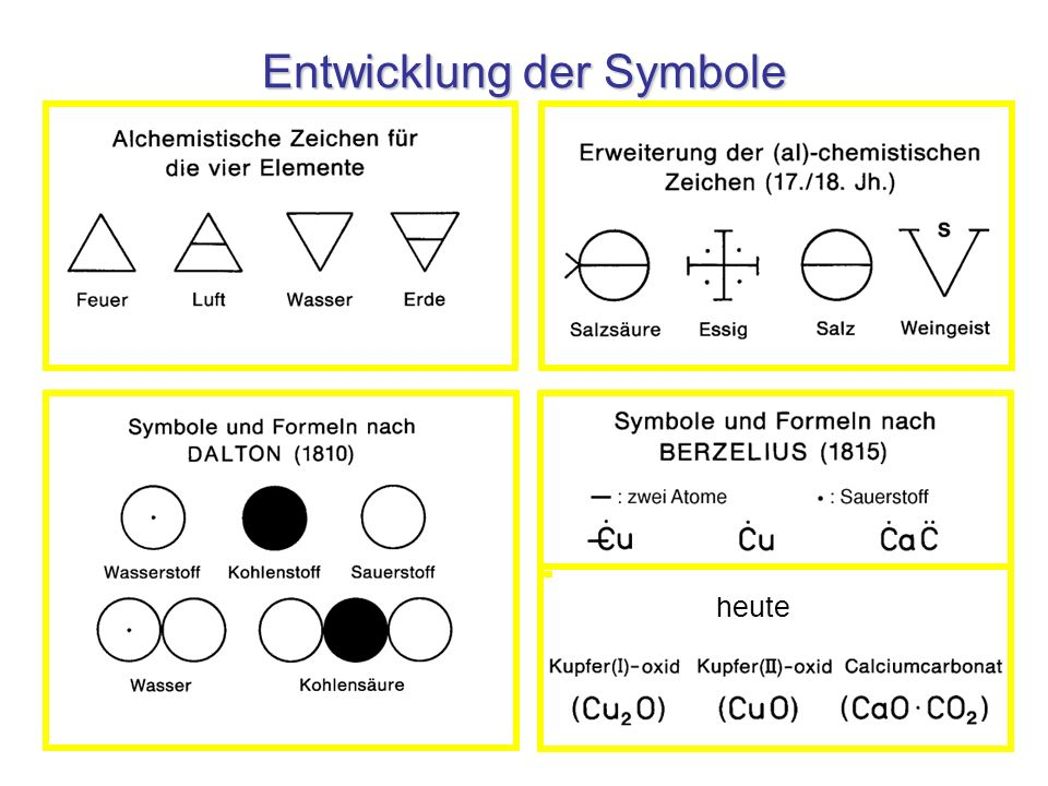Entwicklung der Symbole